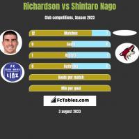 Richardson vs Shintaro Nago h2h player stats