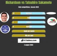 Richardson vs Tatsuhiro Sakamoto h2h player stats