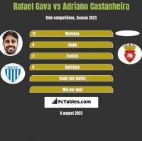 Rafael Gava vs Adriano Castanheira h2h player stats