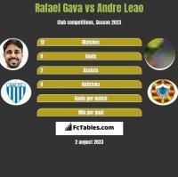 Rafael Gava vs Andre Leao h2h player stats