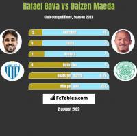 Rafael Gava vs Daizen Maeda h2h player stats