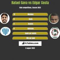 Rafael Gava vs Edgar Costa h2h player stats