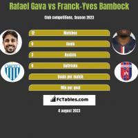 Rafael Gava vs Franck-Yves Bambock h2h player stats