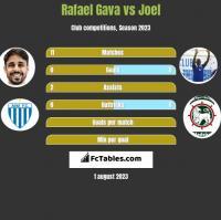 Rafael Gava vs Joel h2h player stats