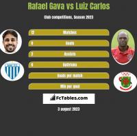 Rafael Gava vs Luiz Carlos h2h player stats