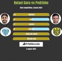 Rafael Gava vs Pedrinho h2h player stats