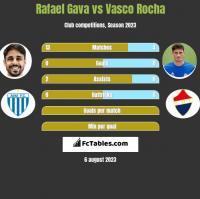 Rafael Gava vs Vasco Rocha h2h player stats