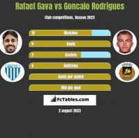 Rafael Gava vs Goncalo Rodrigues h2h player stats