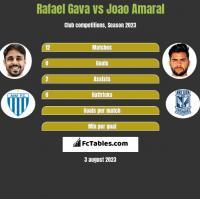 Rafael Gava vs Joao Amaral h2h player stats