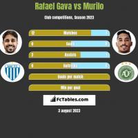 Rafael Gava vs Murilo h2h player stats
