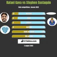 Rafael Gava vs Stephen Eustaquio h2h player stats