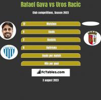 Rafael Gava vs Uros Racic h2h player stats