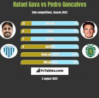 Rafael Gava vs Pedro Goncalves h2h player stats
