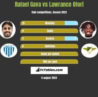 Rafael Gava vs Lawrance Ofori h2h player stats