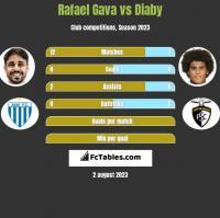 Rafael Gava vs Diaby h2h player stats