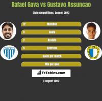 Rafael Gava vs Gustavo Assuncao h2h player stats