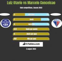 Luiz Otavio vs Marcelo Conceicao h2h player stats