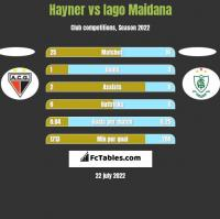 Hayner vs Iago Maidana h2h player stats