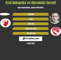 Axel Bakayoko vs Alexander Gerndt h2h player stats