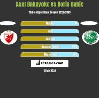 Axel Bakayoko vs Boris Babic h2h player stats