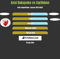 Axel Bakayoko vs Carlinhos h2h player stats