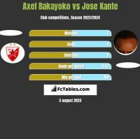 Axel Bakayoko vs Jose Kante h2h player stats