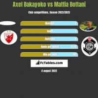 Axel Bakayoko vs Mattia Bottani h2h player stats
