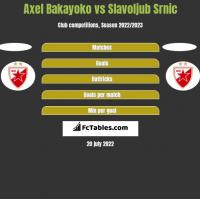 Axel Bakayoko vs Slavoljub Srnic h2h player stats
