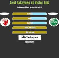 Axel Bakayoko vs Victor Ruiz h2h player stats