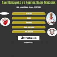 Axel Bakayoko vs Younes Bnou-Marzouk h2h player stats