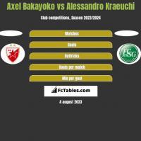 Axel Bakayoko vs Alessandro Kraeuchi h2h player stats