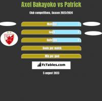 Axel Bakayoko vs Patrick h2h player stats