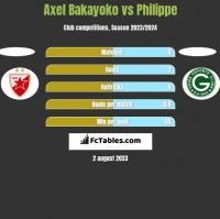 Axel Bakayoko vs Philippe h2h player stats