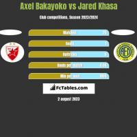 Axel Bakayoko vs Jared Khasa h2h player stats