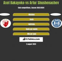 Axel Bakayoko vs Artur Shushenachev h2h player stats