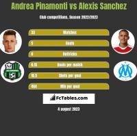 Andrea Pinamonti vs Alexis Sanchez h2h player stats