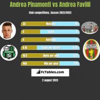 Andrea Pinamonti vs Andrea Favilli h2h player stats