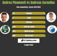 Andrea Pinamonti vs Andreas Cornelius h2h player stats