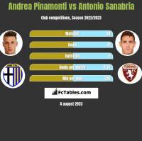 Andrea Pinamonti vs Antonio Sanabria h2h player stats