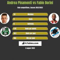 Andrea Pinamonti vs Fabio Borini h2h player stats