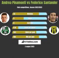 Andrea Pinamonti vs Federico Santander h2h player stats
