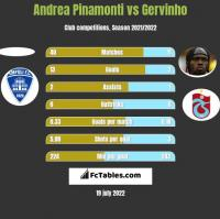 Andrea Pinamonti vs Gervinho h2h player stats