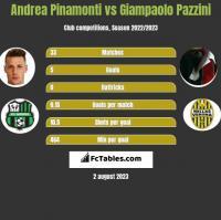 Andrea Pinamonti vs Giampaolo Pazzini h2h player stats