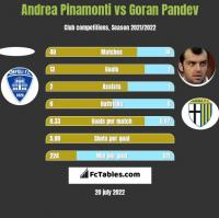 Andrea Pinamonti vs Goran Pandev h2h player stats