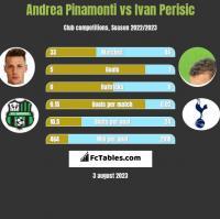 Andrea Pinamonti vs Ivan Perisic h2h player stats
