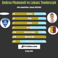 Andrea Pinamonti vs Łukasz Teodorczyk h2h player stats