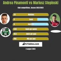 Andrea Pinamonti vs Mariusz Stepinski h2h player stats