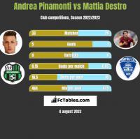 Andrea Pinamonti vs Mattia Destro h2h player stats
