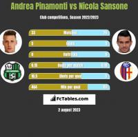 Andrea Pinamonti vs Nicola Sansone h2h player stats