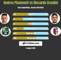 Andrea Pinamonti vs Riccardo Orsolini h2h player stats